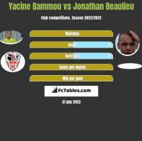 Yacine Bammou vs Jonathan Beaulieu h2h player stats