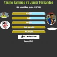 Yacine Bammou vs Junior Fernandes h2h player stats