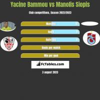 Yacine Bammou vs Manolis Siopis h2h player stats