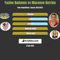 Yacine Bammou vs Maxence Derrien h2h player stats