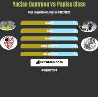 Yacine Bammou vs Papiss Cisse h2h player stats
