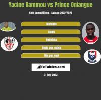 Yacine Bammou vs Prince Oniangue h2h player stats