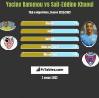 Yacine Bammou vs Saif-Eddine Khaoui h2h player stats