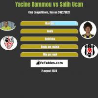 Yacine Bammou vs Salih Ucan h2h player stats