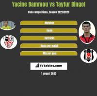 Yacine Bammou vs Tayfur Bingol h2h player stats