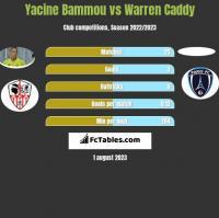 Yacine Bammou vs Warren Caddy h2h player stats