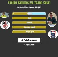 Yacine Bammou vs Yoann Court h2h player stats