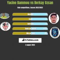 Yacine Bammou vs Berkay Ozcan h2h player stats