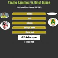 Yacine Bammou vs Umut Gunes h2h player stats