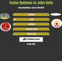 Yacine Bammou vs Jules Keita h2h player stats