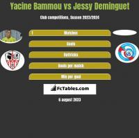 Yacine Bammou vs Jessy Deminguet h2h player stats