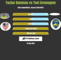 Yacine Bammou vs Yoel Armougom h2h player stats