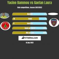 Yacine Bammou vs Gaetan Laura h2h player stats