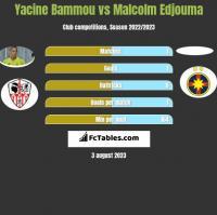 Yacine Bammou vs Malcolm Edjouma h2h player stats