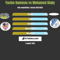 Yacine Bammou vs Mohamed Diaby h2h player stats