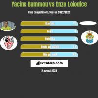 Yacine Bammou vs Enzo Loiodice h2h player stats