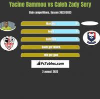 Yacine Bammou vs Caleb Zady Sery h2h player stats