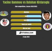 Yacine Bammou vs Batuhan Kirdaroglu h2h player stats