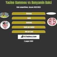 Yacine Bammou vs Bunyamin Balci h2h player stats