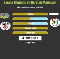 Yacine Bammou vs Herman Moussaki h2h player stats