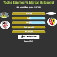Yacine Bammou vs Morgan Guilavogui h2h player stats
