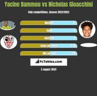 Yacine Bammou vs Nicholas Gioacchini h2h player stats