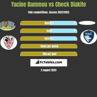 Yacine Bammou vs Check Diakite h2h player stats