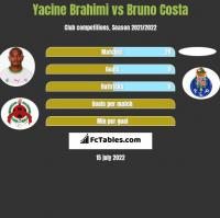 Yacine Brahimi vs Bruno Costa h2h player stats