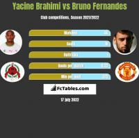 Yacine Brahimi vs Bruno Fernandes h2h player stats
