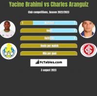 Yacine Brahimi vs Charles Aranguiz h2h player stats