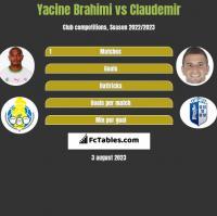 Yacine Brahimi vs Claudemir h2h player stats