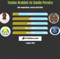Yacine Brahimi vs Danilo Pereira h2h player stats