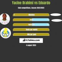 Yacine Brahimi vs Eduardo h2h player stats