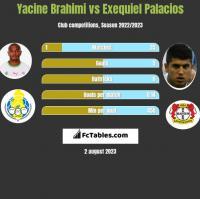 Yacine Brahimi vs Exequiel Palacios h2h player stats