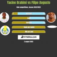 Yacine Brahimi vs Filipe Augusto h2h player stats