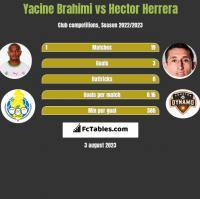 Yacine Brahimi vs Hector Herrera h2h player stats