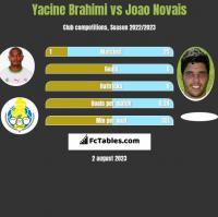 Yacine Brahimi vs Joao Novais h2h player stats