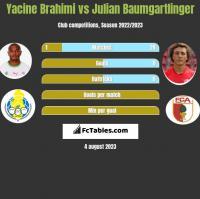 Yacine Brahimi vs Julian Baumgartlinger h2h player stats