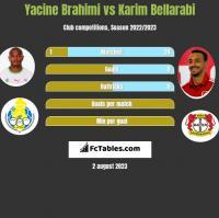 Yacine Brahimi vs Karim Bellarabi h2h player stats