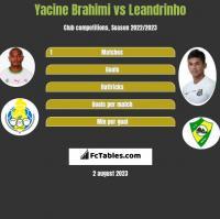 Yacine Brahimi vs Leandrinho h2h player stats