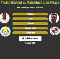 Yacine Brahimi vs Mamadou Loum Ndiaye h2h player stats