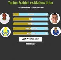 Yacine Brahimi vs Mateus Uribe h2h player stats