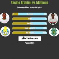 Yacine Brahimi vs Matheus h2h player stats