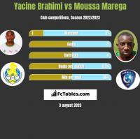 Yacine Brahimi vs Moussa Marega h2h player stats