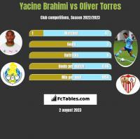 Yacine Brahimi vs Oliver Torres h2h player stats
