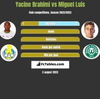 Yacine Brahimi vs Miguel Luis h2h player stats