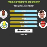 Yacine Brahimi vs Kai Havertz h2h player stats