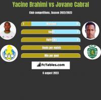 Yacine Brahimi vs Jovane Cabral h2h player stats