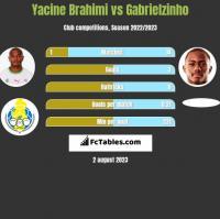Yacine Brahimi vs Gabrielzinho h2h player stats