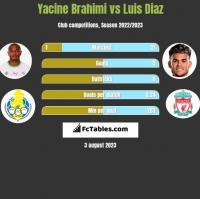 Yacine Brahimi vs Luis Diaz h2h player stats